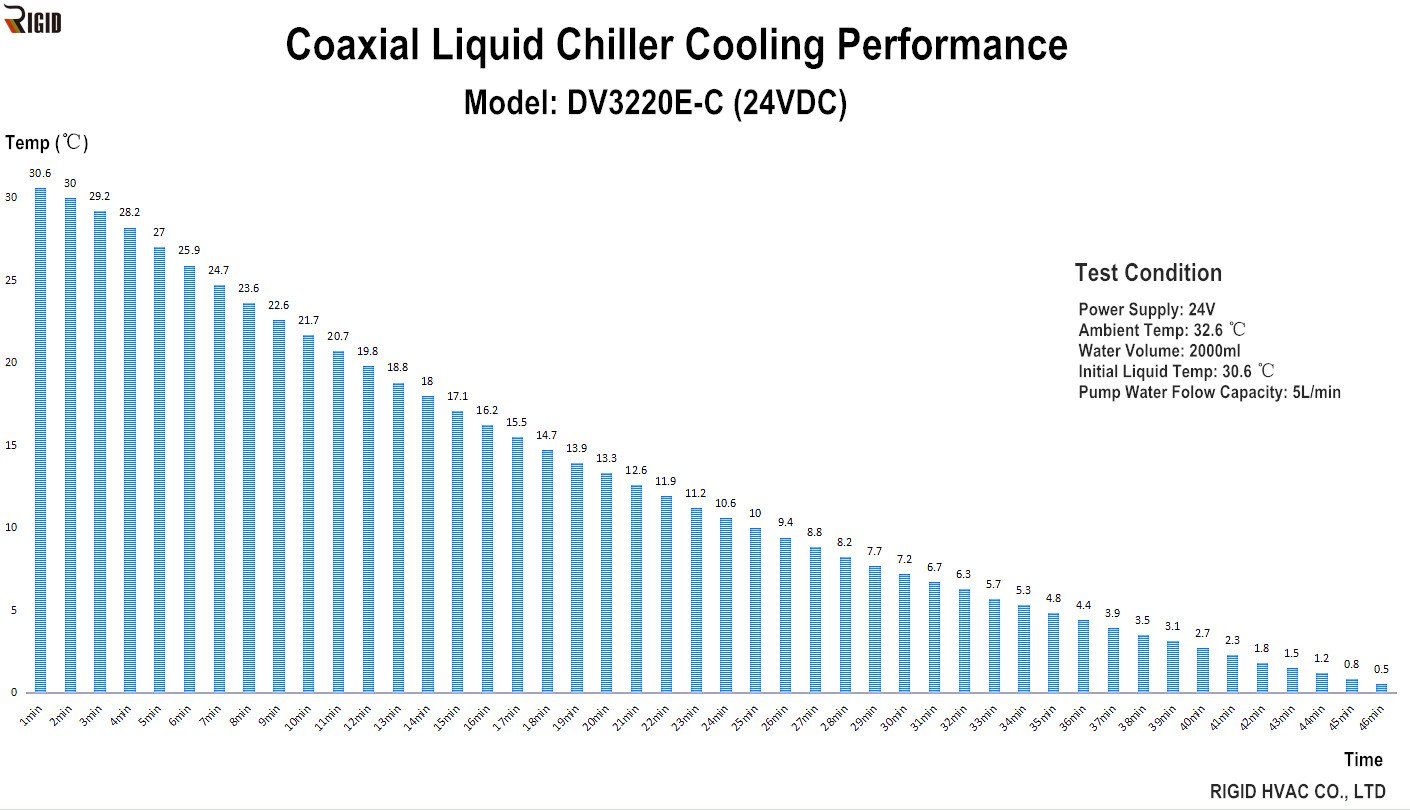 Coaxial Liquid Chiller DV3220E-C Cooling Performance