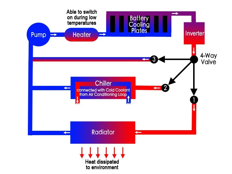 New tech cools batteries 50-80% more than liquid cooling
